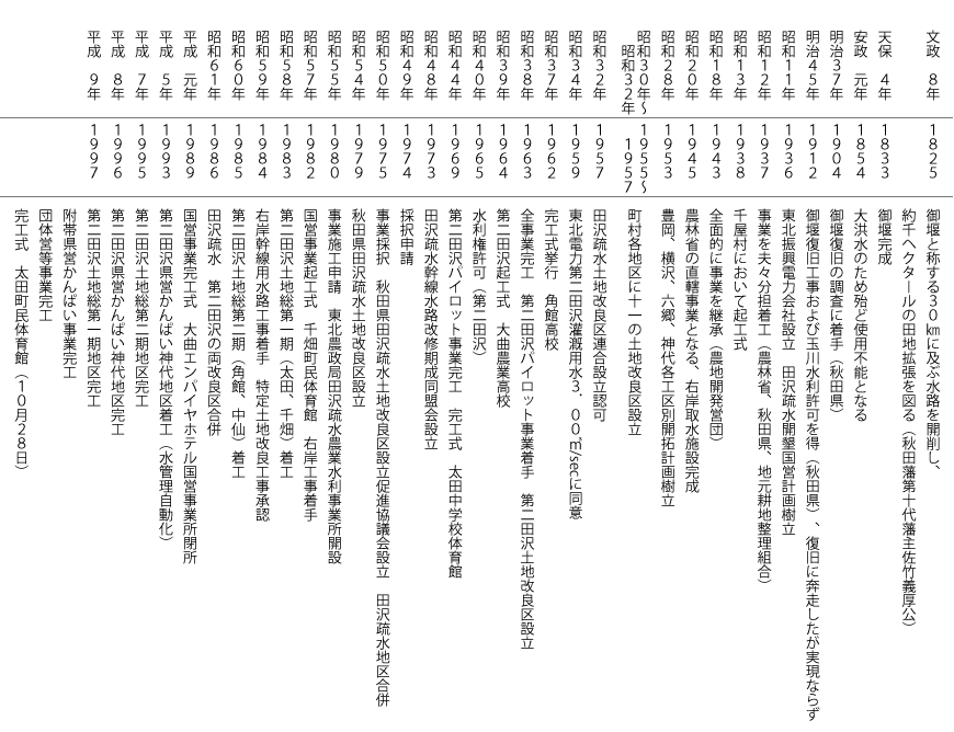 chronology-s